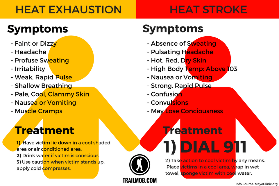 Dangerous levels of heat through the weekend: what you need
